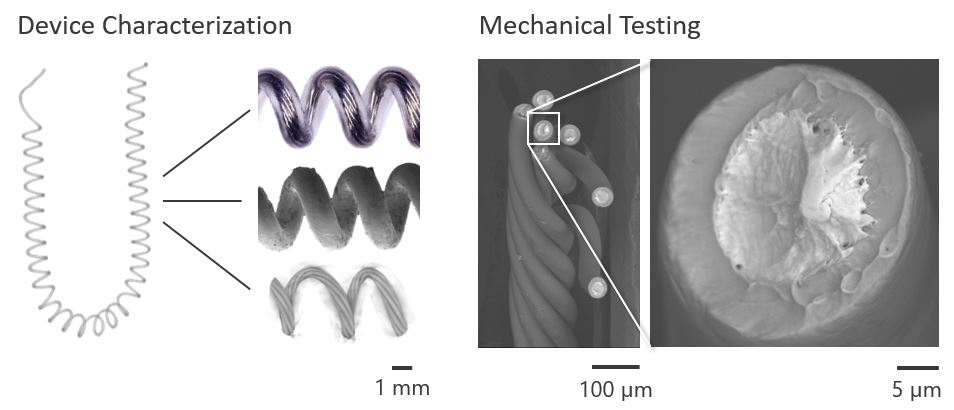 Differing forms of device characterization and mechanical testing.